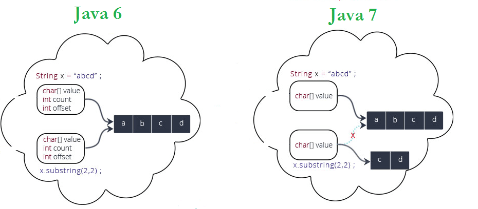 How substring is implemented internally in Java